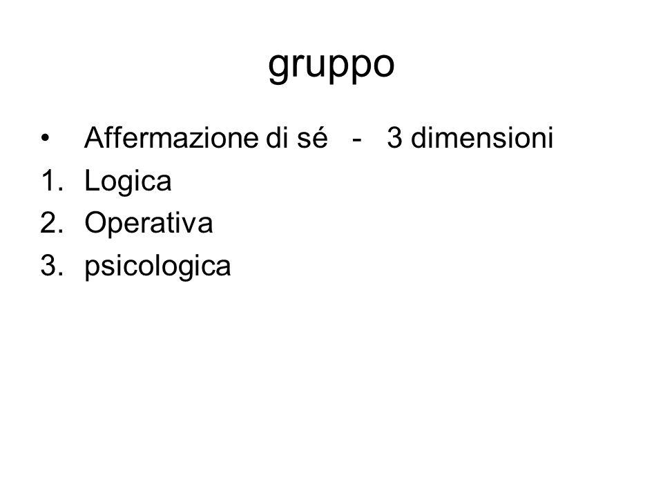 gruppo Affermazione di sé - 3 dimensioni 1.Logica 2.Operativa 3.psicologica