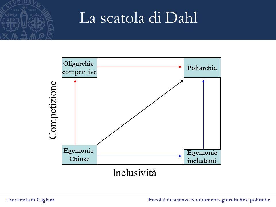Università di Cagliari Facoltà di scienze economiche, giuridiche e politiche La scatola di Dahl Egemonie Chiuse Oligarchie competitive Egemonie includ