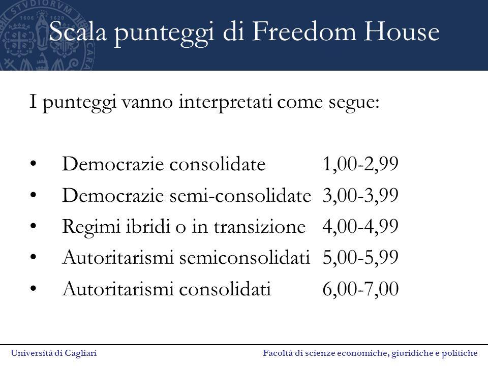 Università di Cagliari Facoltà di scienze economiche, giuridiche e politiche Scala punteggi di Freedom House I punteggi vanno interpretati come segue: