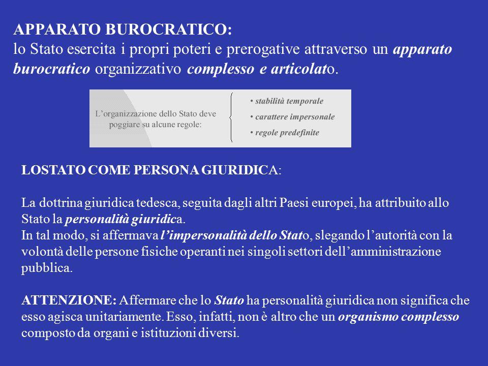 APPARATO BUROCRATICO: lo Stato esercita i propri poteri e prerogative attraverso un apparato burocratico organizzativo complesso e articolato. LOSTATO