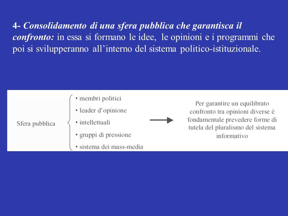 4- Consolidamento di una sfera pubblica che garantisca il confronto: in essa si formano le idee, le opinioni e i programmi che poi si svilupperanno al
