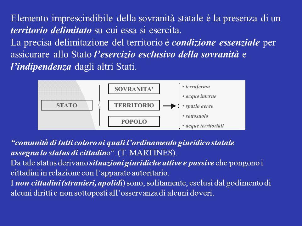Elemento imprescindibile della sovranità statale è la presenza di un territorio delimitato su cui essa si esercita. La precisa delimitazione del terri