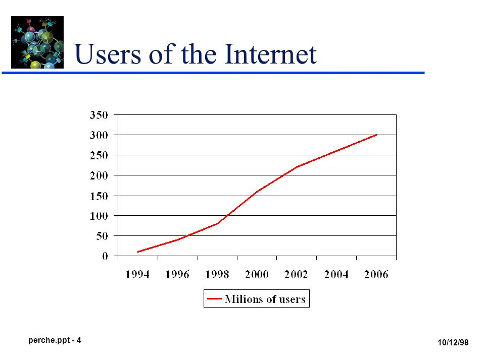 10/12/98 perche.ppt - 4 Users of the Internet