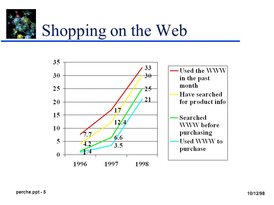 10/12/98 perche.ppt - 5 Shopping on the Web