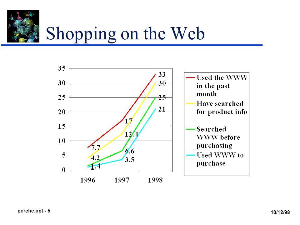 10/12/98 perche.ppt - 6 Internet Revenues Millions of dollars