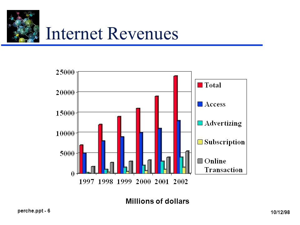 10/12/98 perche.ppt - 6 Internet Revenues Millions of dollars