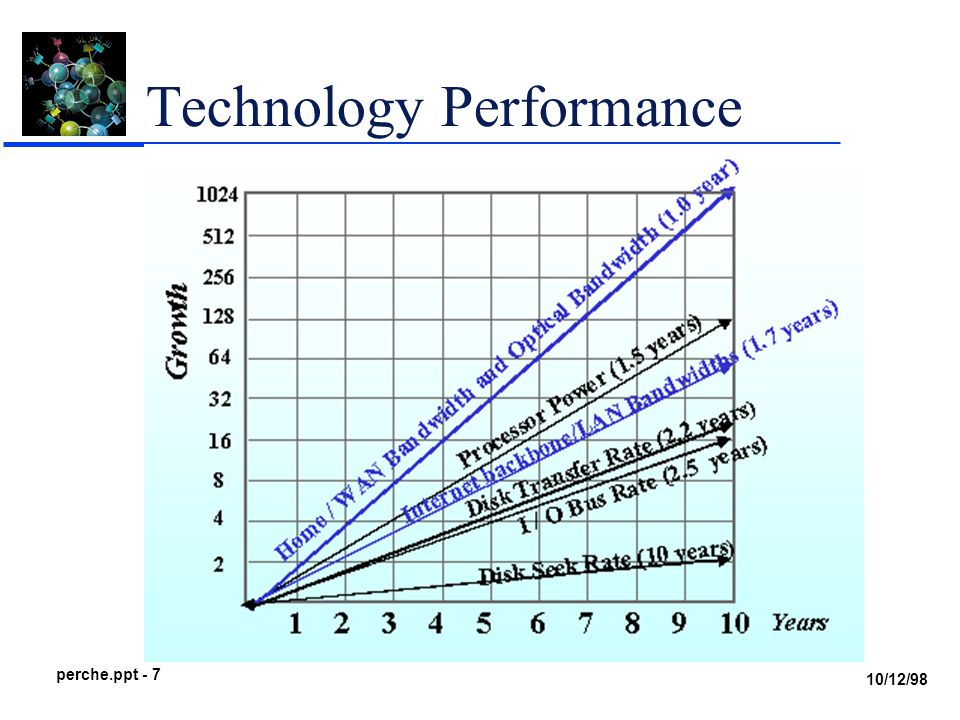 10/12/98 perche.ppt - 7 Technology Performance