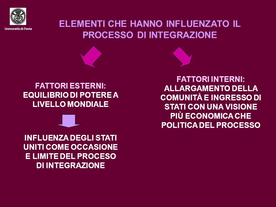 Università di Pavia ELEMENTI CHE HANNO INFLUENZATO IL PROCESSO DI INTEGRAZIONE FATTORI ESTERNI: EQUILIBRIO DI POTERE A LIVELLO MONDIALE INFLUENZA DEGL