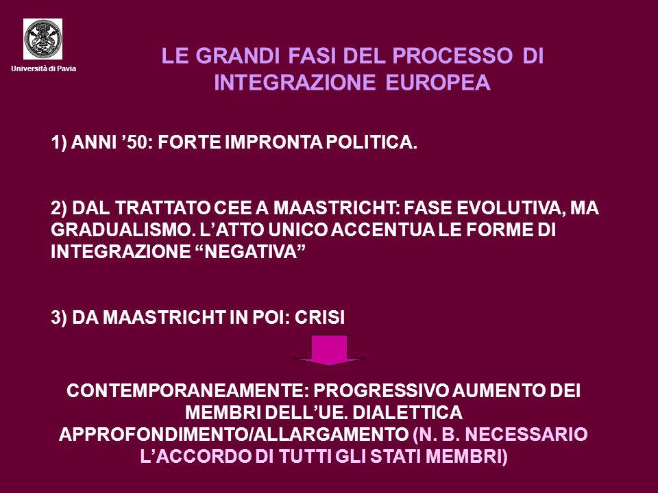 Università di Pavia LA PRIMA FASE: CECA E CED JEAN MONNET: PROPOSTA DI PORRE LE RISORSE CARBO- SIDERURGICHE FRANCO-TEDESCHE SOTTO IL CONTROLLO DI UN' AUTORITÀ SOVRANAZIONALE TRATTATO ISTITUTIVO DELLA COMUNITÀ EUROPEA DEL CARBONE E DELL'ACCIAIO, ENTRATO IN VIGORE NEL 1952 (FRANCIA, GERMANIA, ITALIA, OLANDA, BELGIO, LUSSEMBURGO) NASCE IL COSIDDETTO METODO COMUNITARIO (ORGANI DI INDIVIDUI, DECISIONI VINCOLANTI E A MAGGIORANZA, CONTROLLO GIURISDIZIONALE) CONTEMPORANEAMENTE: PROGETTO DI UNA COMUNITÀ EUROPEA DI DIFESA (CED), CHE FALLISCE NEL 1954