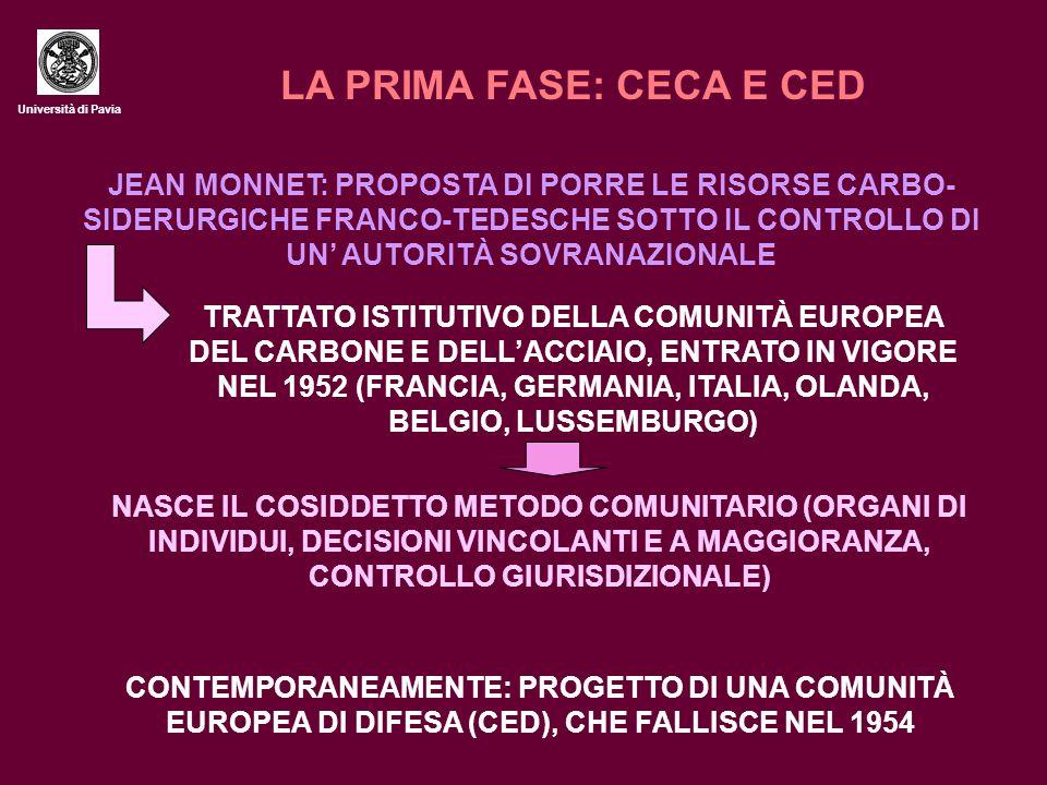 Università di Pavia LA SECONDA FASE: I PICCOLI PASSI 1957: FIRMATI I TRATTATI ISTITUTIVI DI COMUNITÀ ECONOMICA EUROPEA E DI EURATOM (ENTRATI IN VIGORE NEL 1958 TRA FRANCIA, GERMANIA, ITALIA, BELGIO, OLANDA E LUSSEMBURGO) INTEGRAZIONE ECONOMICA COME VIA PER GIUNGERE ALL'INTEGRAZIONE POLITICA.