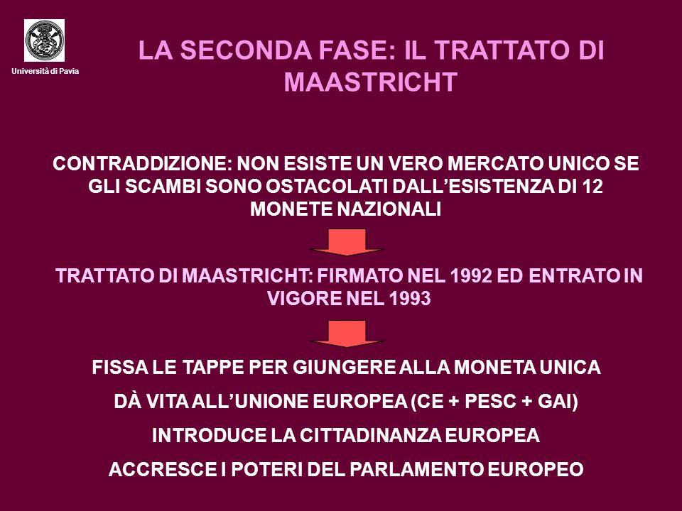 Università di Pavia LA SECONDA FASE: IL TRATTATO DI MAASTRICHT CONTRADDIZIONE: NON ESISTE UN VERO MERCATO UNICO SE GLI SCAMBI SONO OSTACOLATI DALL'ESI