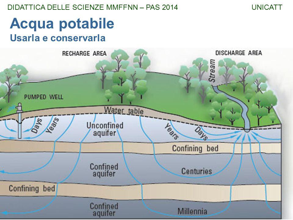 DIDATTICA DELLE SCIENZE MMFFNN – PAS 2014 UNICATT Acqua potabile Usarla e conservarla