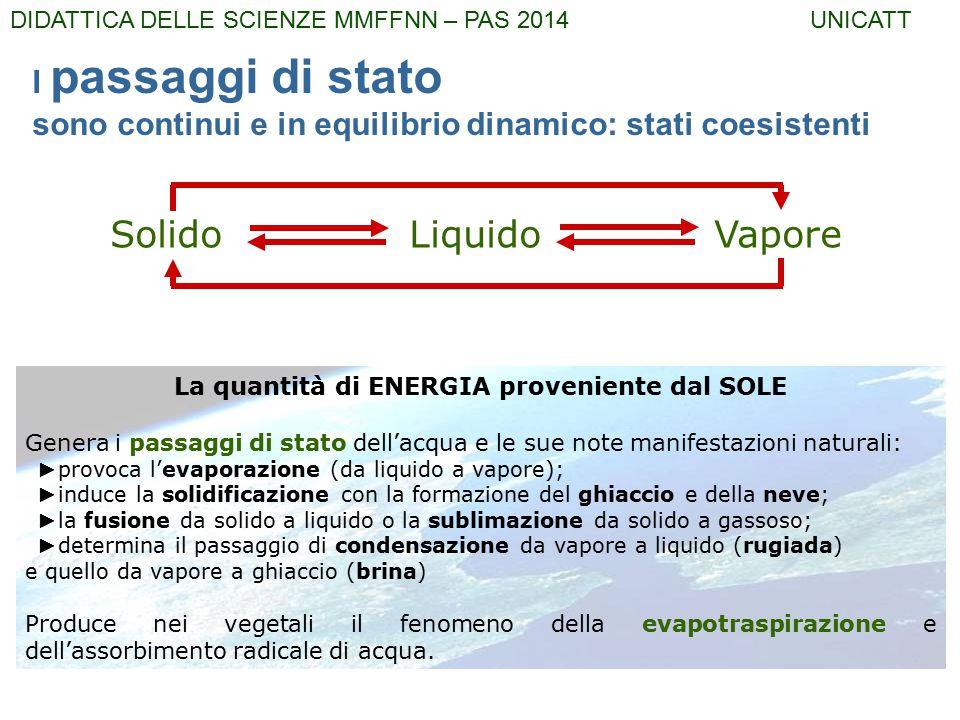 La quantità di ENERGIA proveniente dal SOLE Genera i passaggi di stato dell'acqua e le sue note manifestazioni naturali: ► provoca l'evaporazione (da