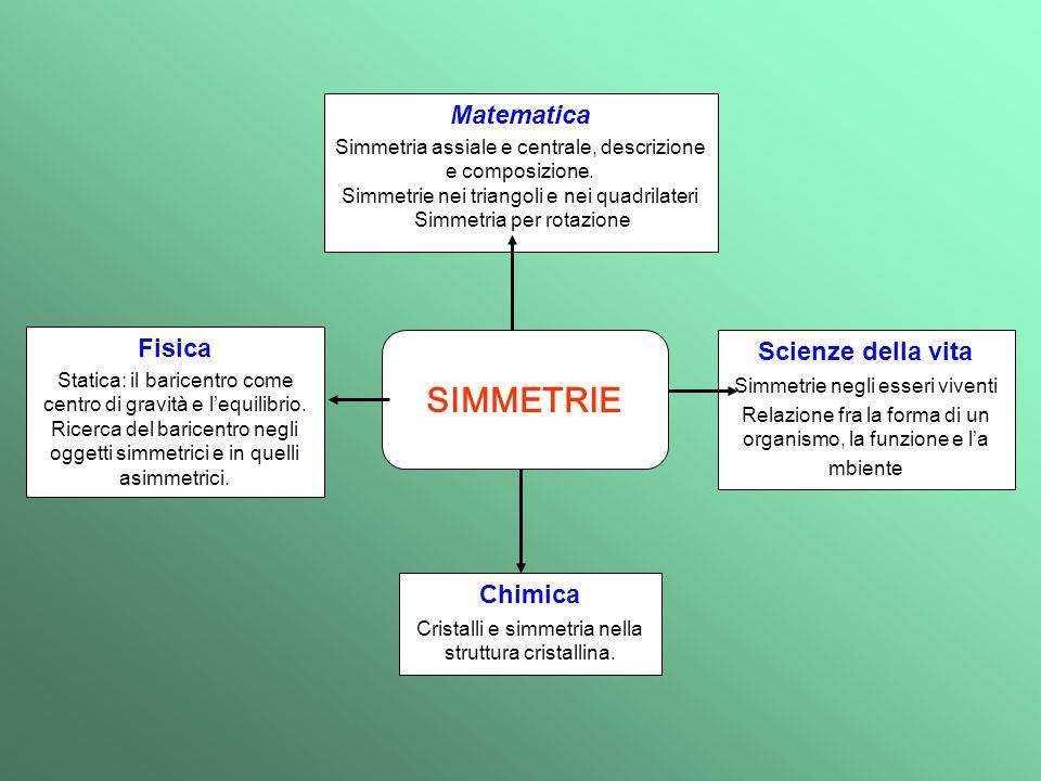 Matematica Simmetria assiale e centrale, descrizione e composizione.