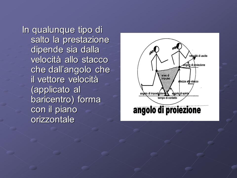In qualunque tipo di salto la prestazione dipende sia dalla velocità allo stacco che dall'angolo che il vettore velocità (applicato al baricentro) forma con il piano orizzontale