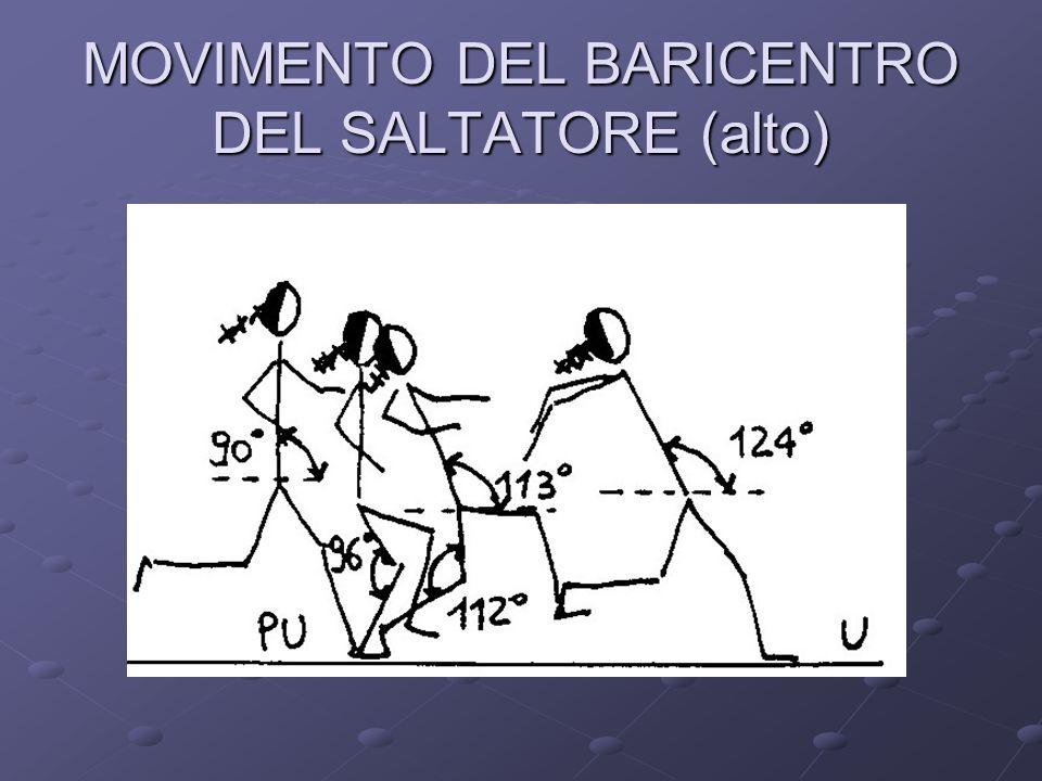 MOVIMENTO DEL BARICENTRO DEL SALTATORE (alto)