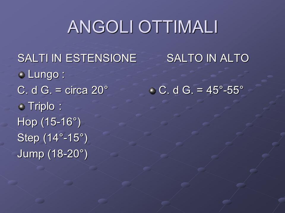 ANGOLI OTTIMALI SALTI IN ESTENSIONE Lungo : C.d G.