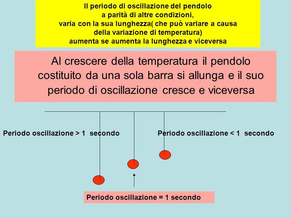Al crescere della temperatura il pendolo costituito da una sola barra si allunga e il suo periodo di oscillazione cresce e viceversa Il periodo di oscillazione del pendolo a parità di altre condizioni, varia con la sua lunghezza( che può variare a causa della variazione di temperatura) aumenta se aumenta la lunghezza e viceversa Periodo oscillazione = 1 secondo Periodo oscillazione < 1 secondoPeriodo oscillazione > 1 secondo