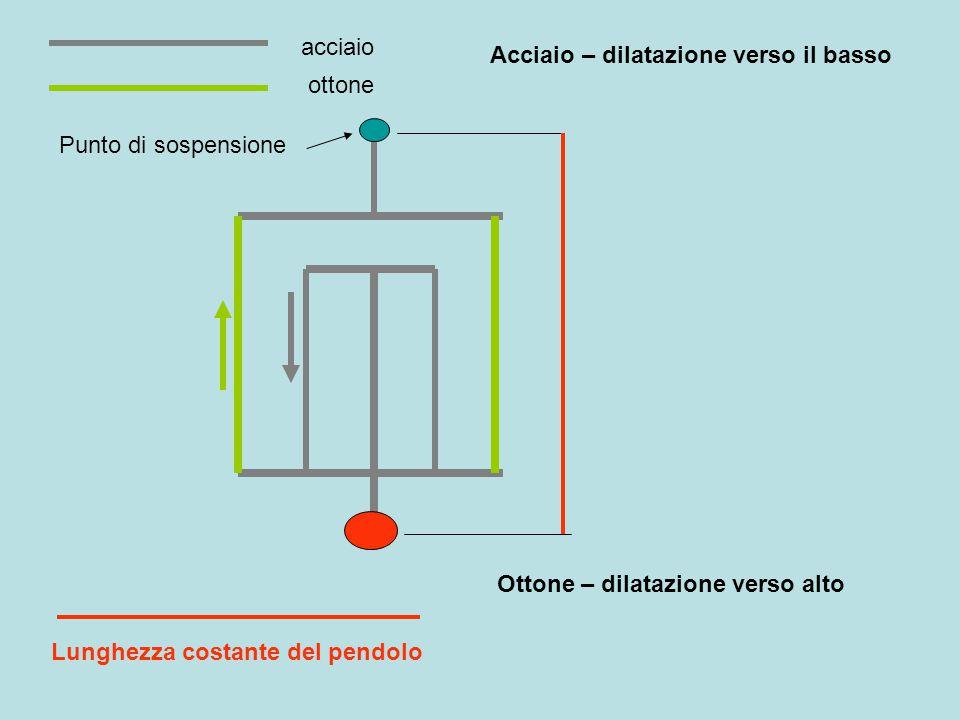 acciaio ottone Lunghezza costante del pendolo Acciaio – dilatazione verso il basso Ottone – dilatazione verso alto Punto di sospensione