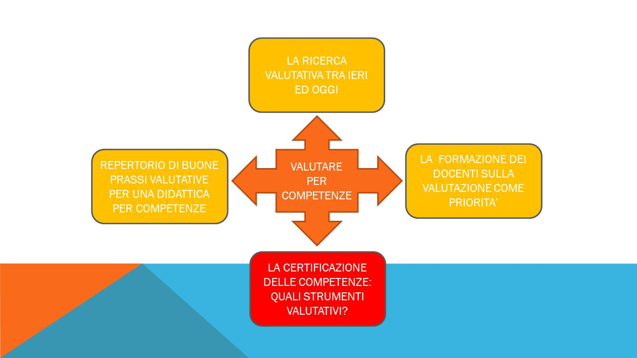 VALUTARE PER COMPETENZE LA FORMAZIONE DEI DOCENTI SULLA VALUTAZIONE COME PRIORITA' LA RICERCA VALUTATIVA TRA IERI ED OGGI REPERTORIO DI BUONE PRASSI V