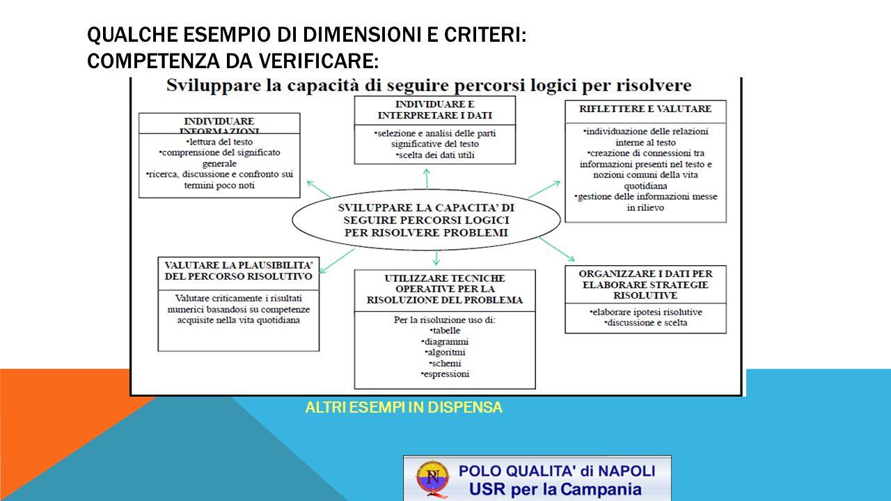 QUALCHE ESEMPIO DI DIMENSIONI E CRITERI: COMPETENZA DA VERIFICARE: ALTRI ESEMPI IN DISPENSA