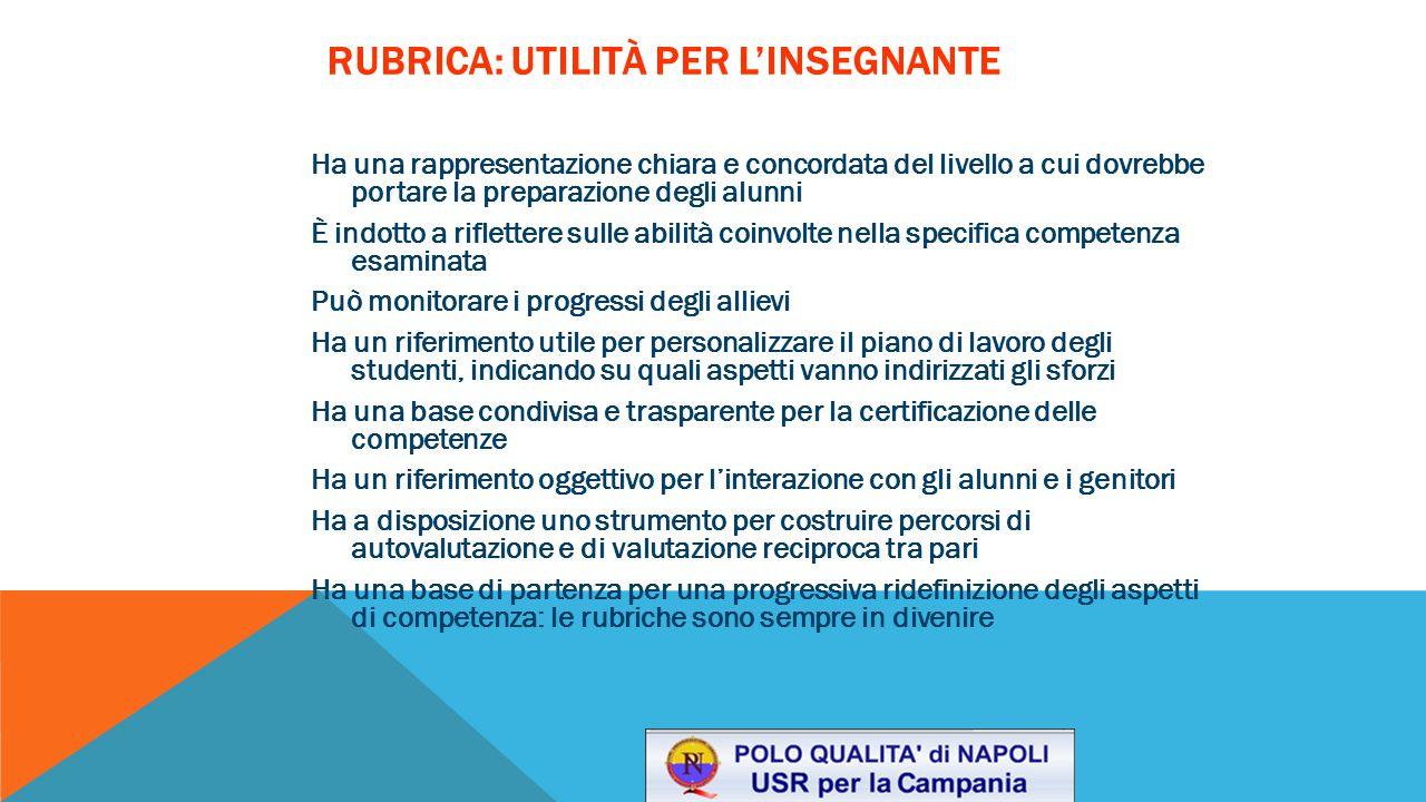 RUBRICA: UTILITÀ PER L'INSEGNANTE Ha una rappresentazione chiara e concordata del livello a cui dovrebbe portare la preparazione degli alunni È indott