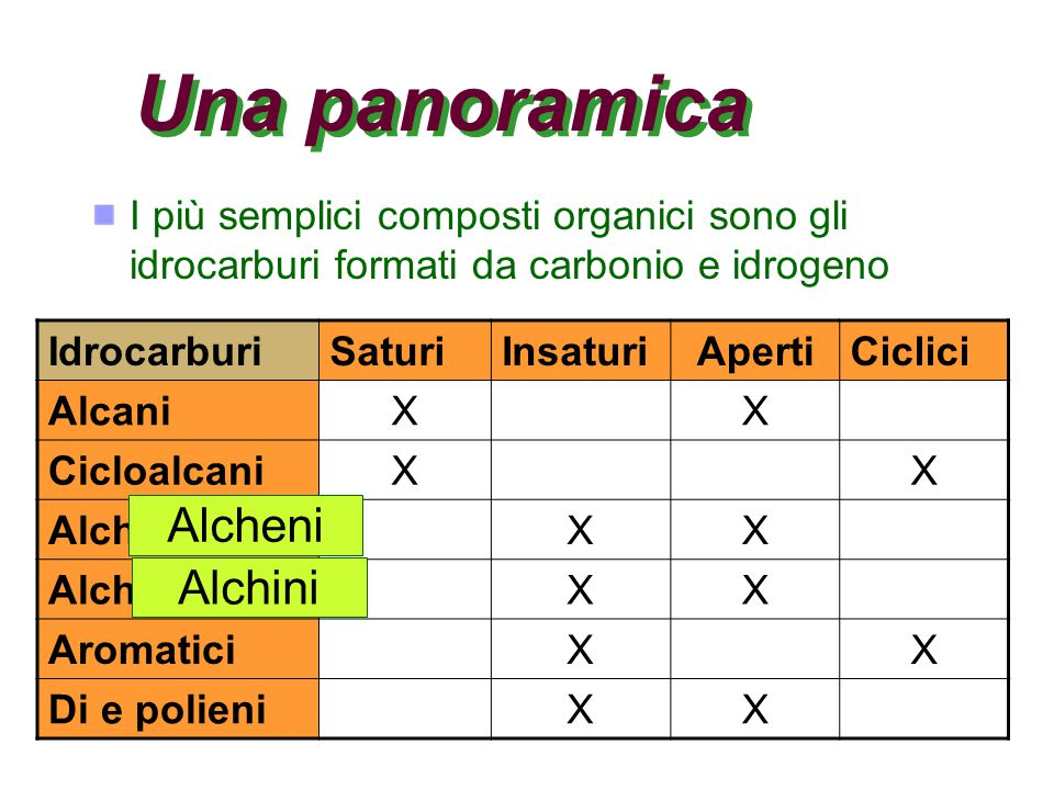 Esercizio Cerca di riconoscere e classificare i diversi tipi di idrocarburi Idrocarburo Alcano Non è un idrocarburo Idrocarburo Cicloalcadiene Idrocarburo Alchene Idrocarburo: Alchino