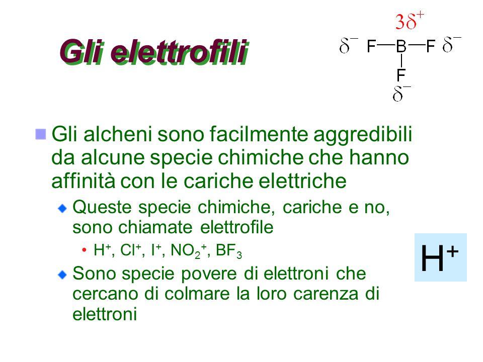 Gli elettrofili Gli alcheni sono facilmente aggredibili da alcune specie chimiche che hanno affinità con le cariche elettriche Queste specie chimiche,