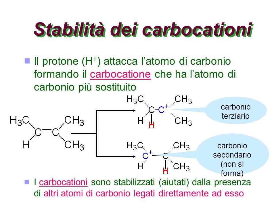 Stabilità dei carbocationi Il protone (H + ) attacca l'atomo di carbonio formando il carbocatione che ha l'atomo di carbonio più sostituitocarbocatione I carbocationi sono stabilizzati (aiutati) dalla presenza di altri atomi di carbonio legati direttamente ad essocarbocationi carbonio terziario carbonio secondario (non si forma)