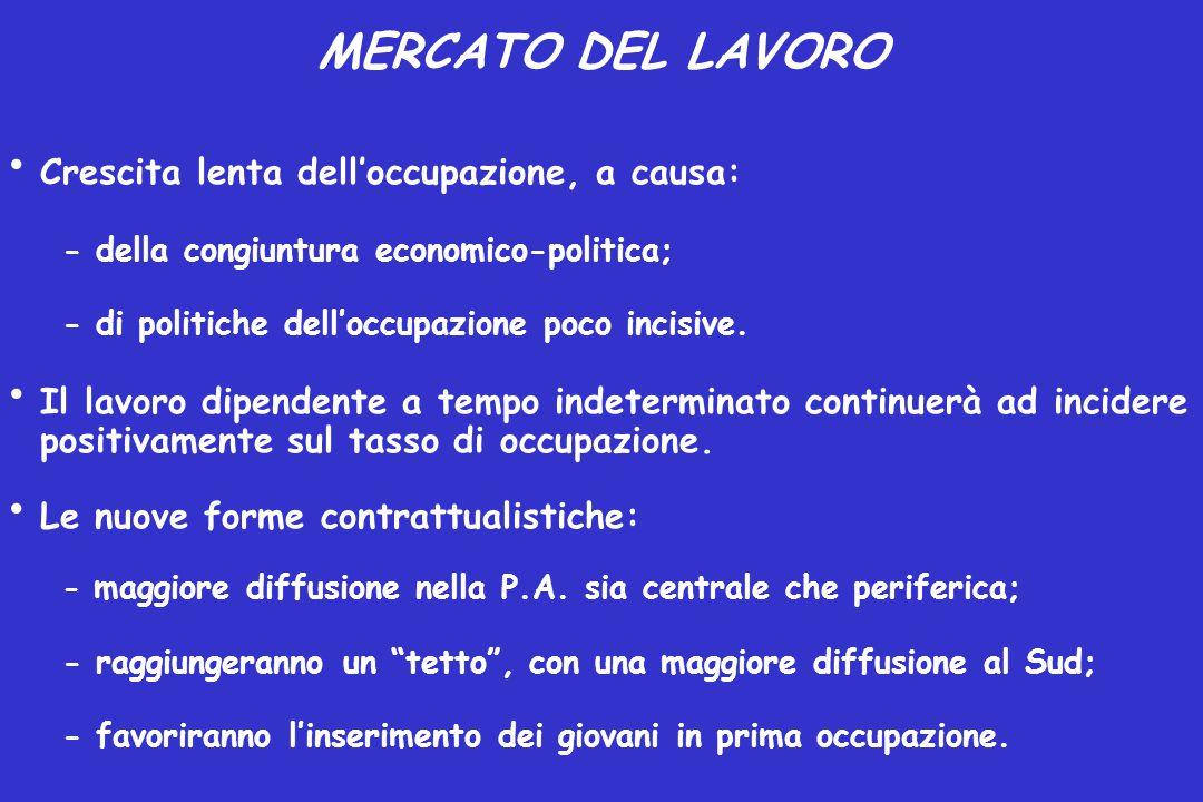 MERCATO DEL LAVORO Crescita lenta dell'occupazione, a causa: - della congiuntura economico-politica; - di politiche dell'occupazione poco incisive. Il