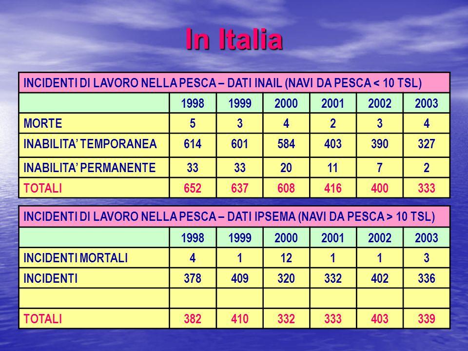 In Italia INCIDENTI DI LAVORO NELLA PESCA – DATI INAIL (NAVI DA PESCA < 10 TSL) 199819992000200120022003 MORTE534234 INABILITA' TEMPORANEA614601584403390327 INABILITA' PERMANENTE33 201172 TOTALI652637608416400333 INCIDENTI DI LAVORO NELLA PESCA – DATI IPSEMA (NAVI DA PESCA > 10 TSL) 199819992000200120022003 INCIDENTI MORTALI4112113 INCIDENTI378409320332402336 TOTALI382410332333403339