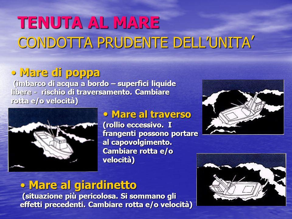 TENUTA AL MARE CONDOTTA PRUDENTE DELL'UNITA ' Mare di poppa Mare di poppa (imbarco di acqua a bordo – superfici liquide libere - rischio di traversamento.