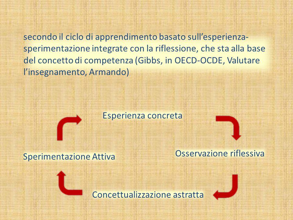 Esperienza concreta Sperimentazione Attiva Osservazione riflessiva Concettualizzazione astratta secondo il ciclo di apprendimento basato sull'esperien