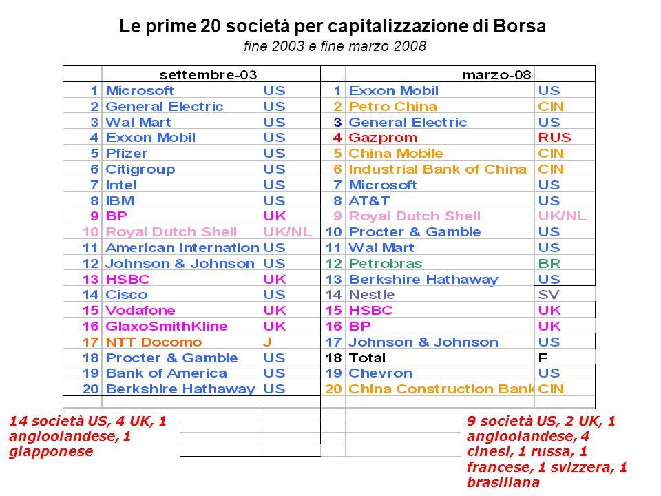Le prime 20 società per capitalizzazione di Borsa fine 2003 e fine marzo 2008 14 società US, 4 UK, 1 angloolandese, 1 giapponese 9 società US, 2 UK, 1 angloolandese, 4 cinesi, 1 russa, 1 francese, 1 svizzera, 1 brasiliana