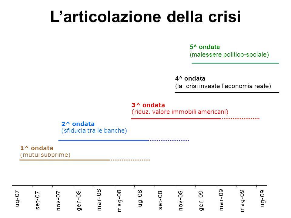 2^ ondata (sfiducia tra le banche) 3^ ondata (riduz. valore immobili americani) 1^ ondata (mutui subprime) 4^ ondata (la crisi investe l'economia real