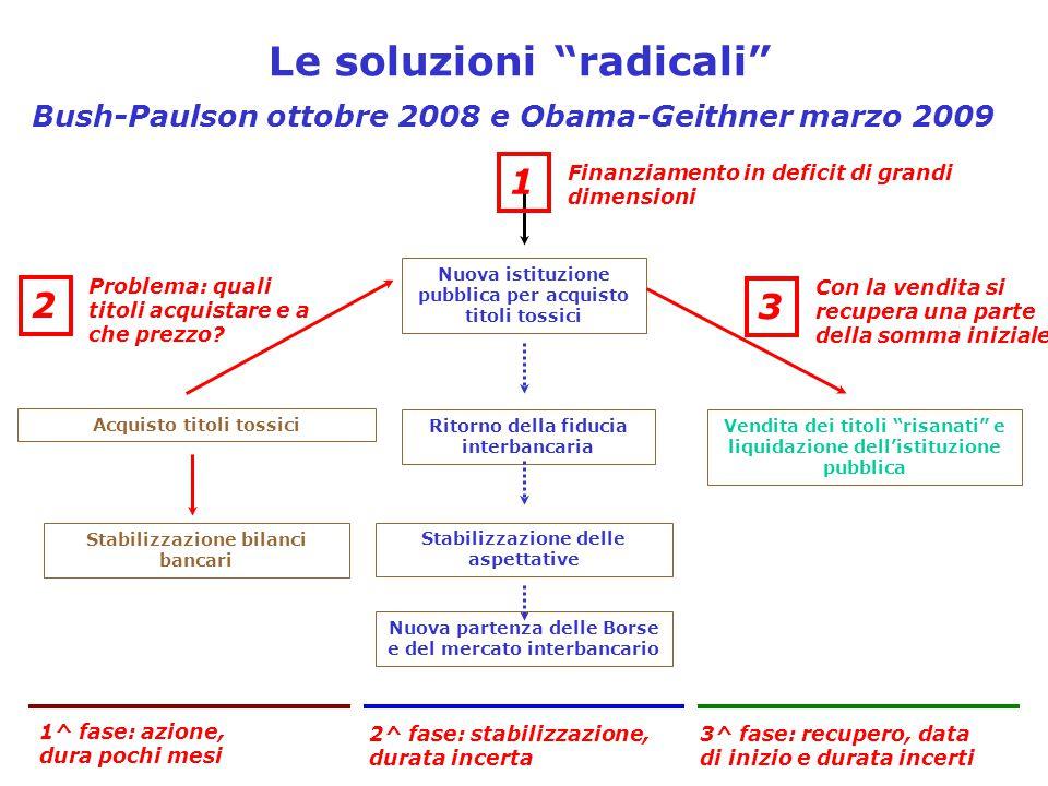 Acquisto titoli tossici Stabilizzazione bilanci bancari Nuova istituzione pubblica per acquisto titoli tossici Ritorno della fiducia interbancaria Sta
