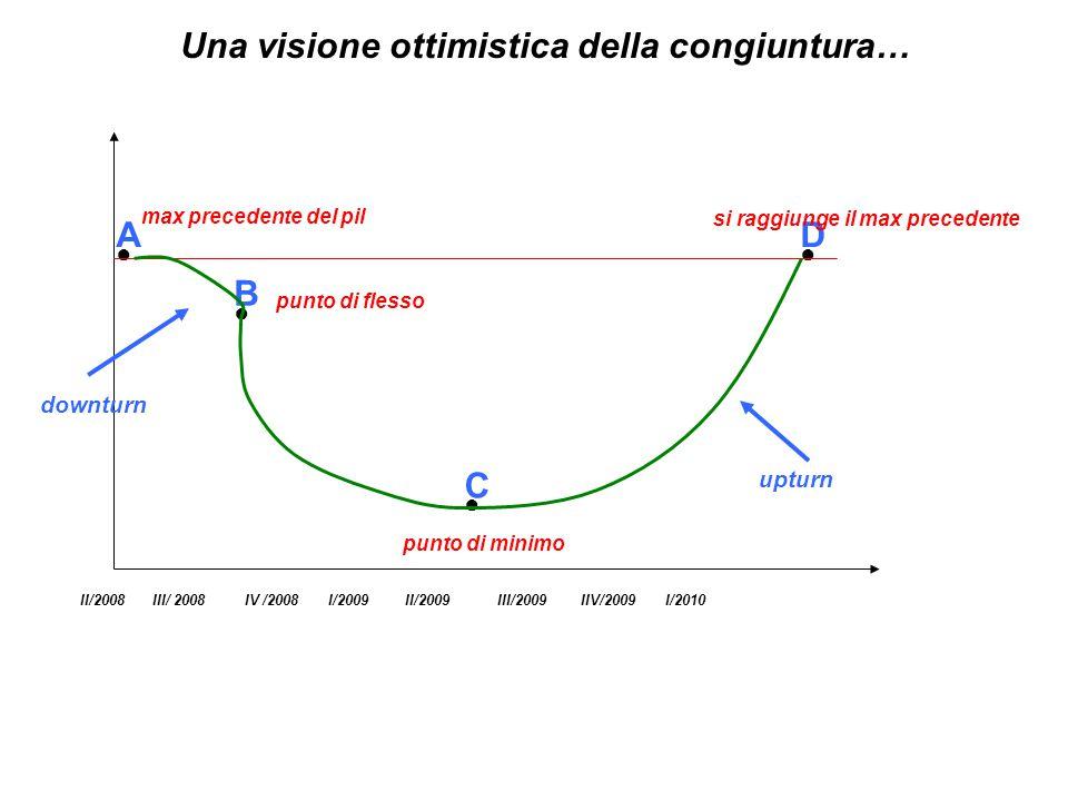 III/ 2008IV /2008I/2009II/2009III/2009IIV/2009I/2010II/2008 A ● B ● C ● D ● Una visione ottimistica della congiuntura… max precedente del pil punto di flesso punto di minimo si raggiunge il max precedente downturn upturn