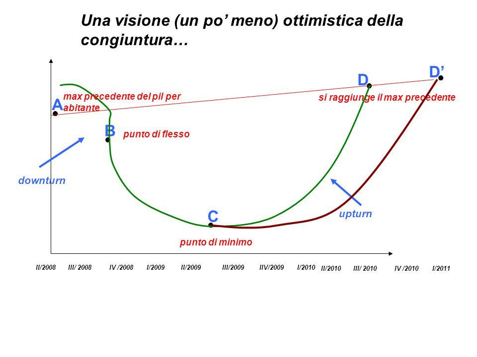 III/ 2008IV /2008I/2009II/2009III/2009IIV/2009I/2010II/2008 A ● B ● C ● D ● Una visione (un po' meno) ottimistica della congiuntura… punto di flesso punto di minimo si raggiunge il max precedente downturn upturn max precedente del pil per abitante D' III/ 2010IV /2010I/2011II/2010 ●