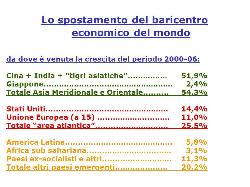 """da dove è venuta la crescita del periodo 2000-06: Cina + India + """"tigri asiatiche""""....…………51,9% Giappone.............................………………….. 2,4% To"""