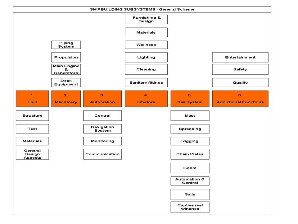 Progettazione manutentiva Concetti come design to maintenability o design to accessibility sono in gran parte sconosciuti.