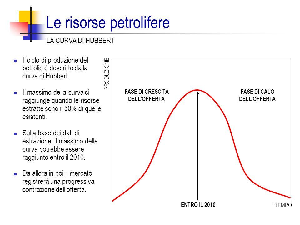 Le risorse petrolifere Il ciclo di produzione del petrolio è descritto dalla curva di Hubbert. Il massimo della curva si raggiunge quando le risorse e