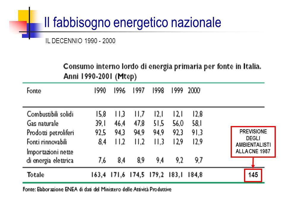 Il fabbisogno energetico nazionale PREVISIONE DEGLI AMBIENTALISTI ALLA CNE 1987 145 IL DECENNIO 1990 - 2000