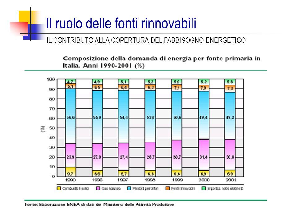 Il ruolo delle fonti rinnovabili IL CONTRIBUTO ALLA COPERTURA DEL FABBISOGNO ENERGETICO