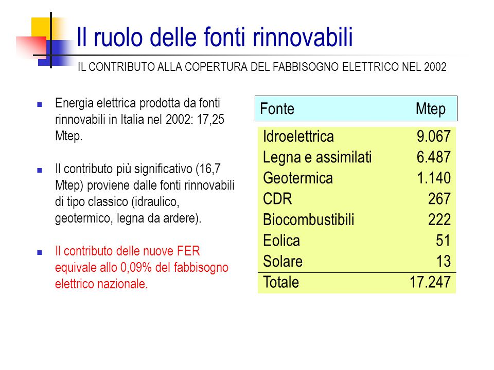 Il ruolo delle fonti rinnovabili Idroelettrica9.067 Legna e assimilati6.487 Geotermica1.140 CDR267 Biocombustibili222 Eolica51 Solare13 Totale17.247 Energia elettrica prodotta da fonti rinnovabili in Italia nel 2002: 17,25 Mtep.
