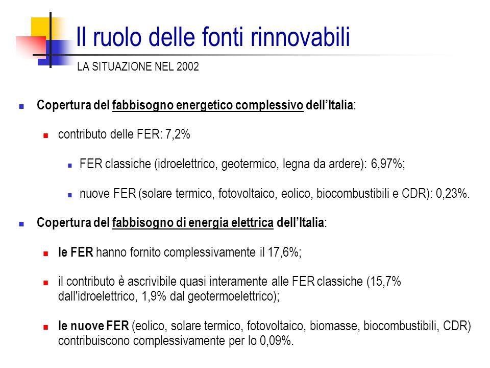 Il ruolo delle fonti rinnovabili Copertura del fabbisogno energetico complessivo dell'Italia : contributo delle FER: 7,2% FER classiche (idroelettrico