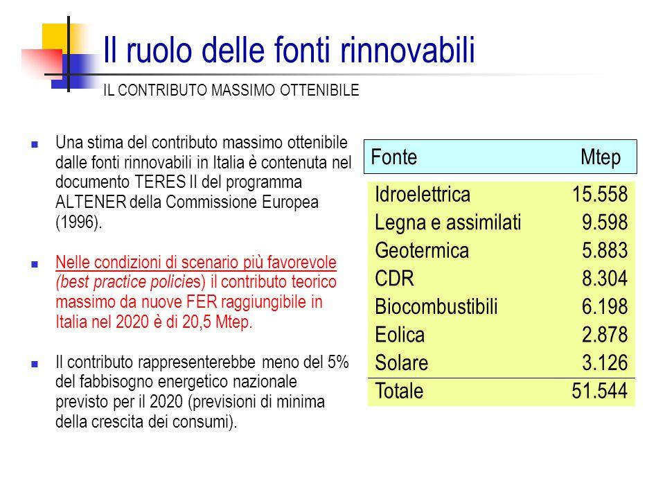 Il ruolo delle fonti rinnovabili Una stima del contributo massimo ottenibile dalle fonti rinnovabili in Italia è contenuta nel documento TERES II del programma ALTENER della Commissione Europea (1996).
