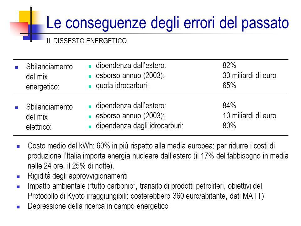 dipendenza dall'estero: 82% esborso annuo (2003): 30 miliardi di euro quota idrocarburi: 65% dipendenza dall'estero: 84% esborso annuo (2003): 10 miliardi di euro dipendenza dagli idrocarburi:80% Costo medio del kWh: 60% in più rispetto alla media europea: per ridurre i costi di produzione l'Italia importa energia nucleare dall'estero (il 17% del fabbisogno in media nelle 24 ore, il 25% di notte).