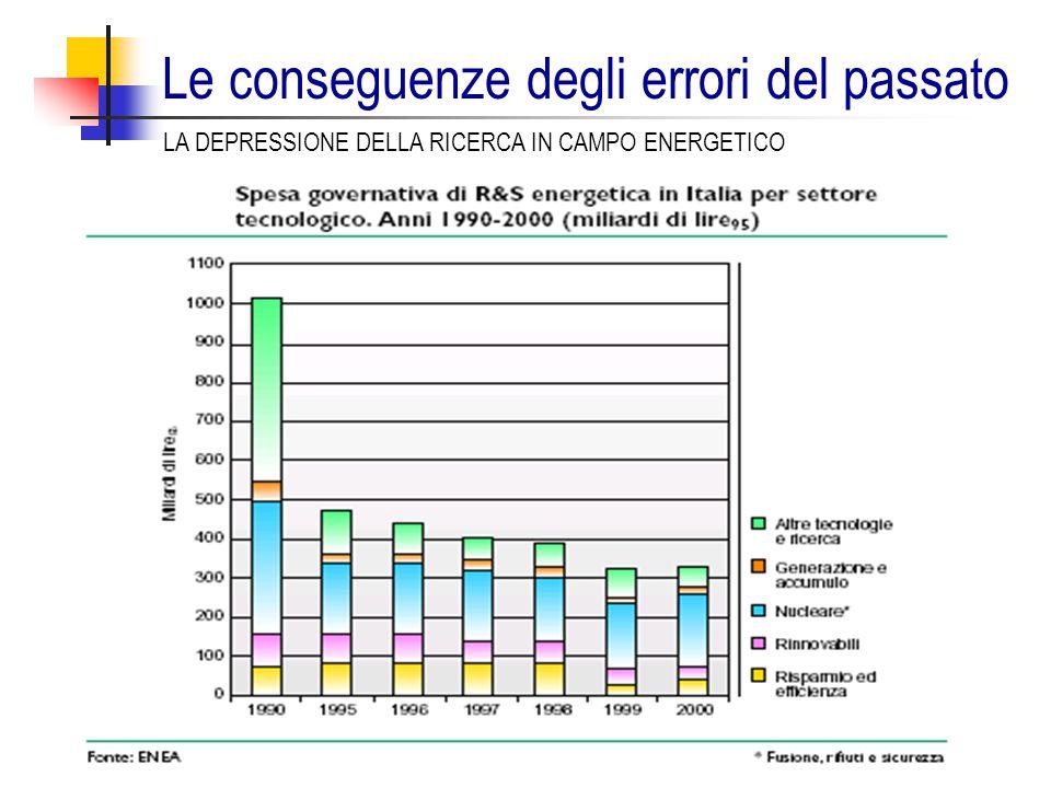 Le conseguenze degli errori del passato LA DEPRESSIONE DELLA RICERCA IN CAMPO ENERGETICO