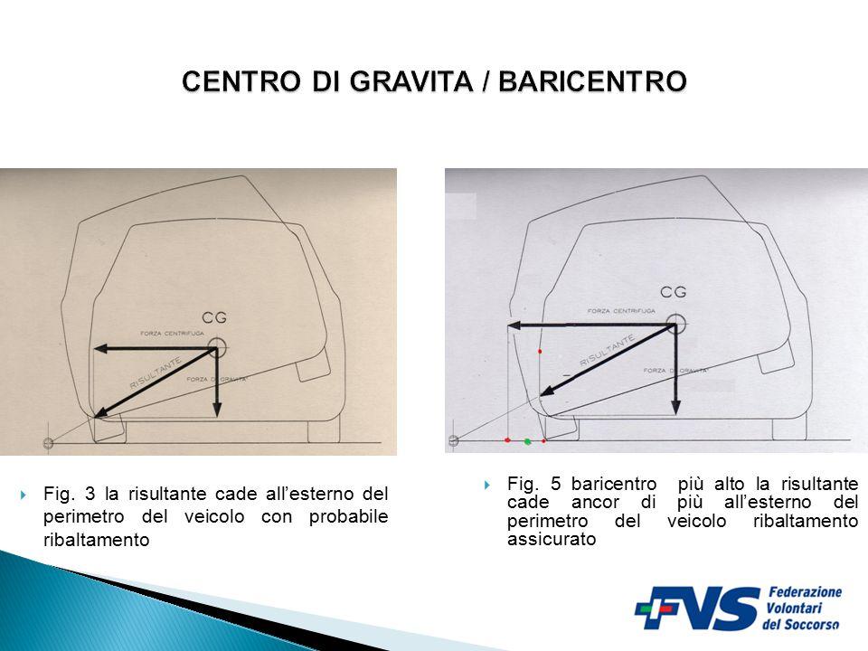 10  Fig. 3 la risultante cade all'esterno del perimetro del veicolo con probabile ribaltamento  Fig. 5 baricentro più alto la risultante cade ancor
