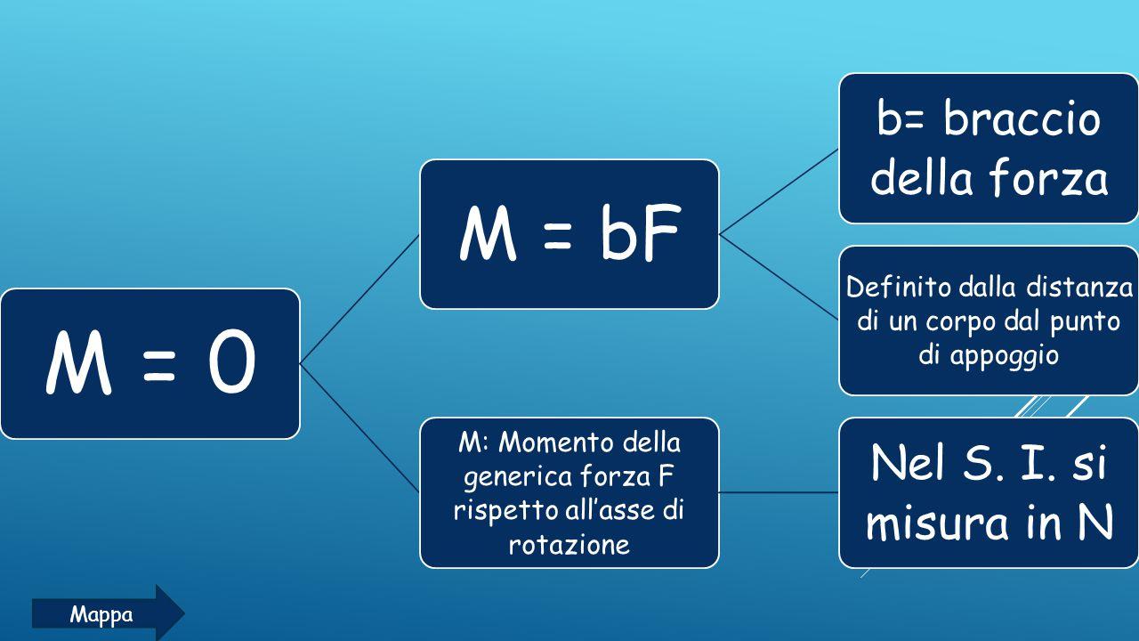TRASLAZIONE La somma delle forze che agiscono sul corpo è nulla F ₁ +F ₂ …= 0 Su un piano orizzontale Su un piano inclinato Mappa